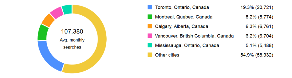 Demand for Canadian Customs Brokers - Adwords Data November 2014