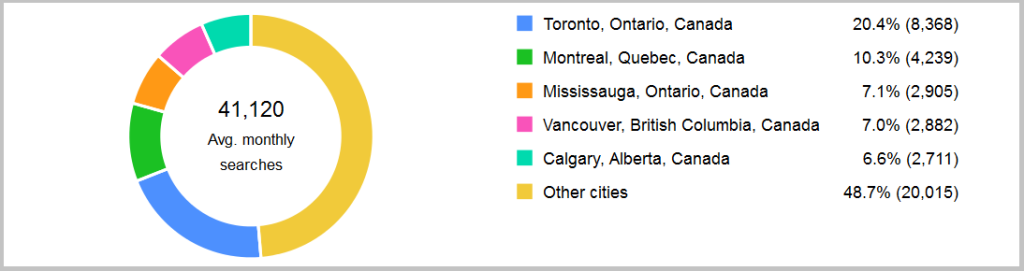 Demand for Montreal Customs Brokers - Adwords Data November 2014