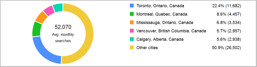 Demand for Toronto Customs Brokers - Adwords Data November 2014